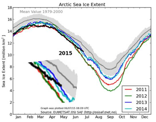 Arctic Ice Extent 6 July 2015