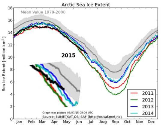 Arctic Ice Extent 6 July 2015