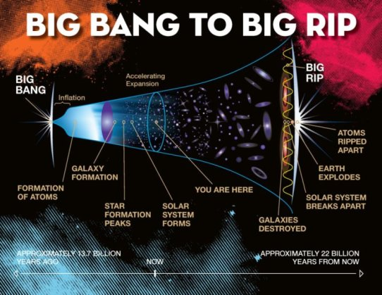 A time line of the universe from Big Bang to Big Rip. Credit: Jeremy Teaford, Vanderbilt University