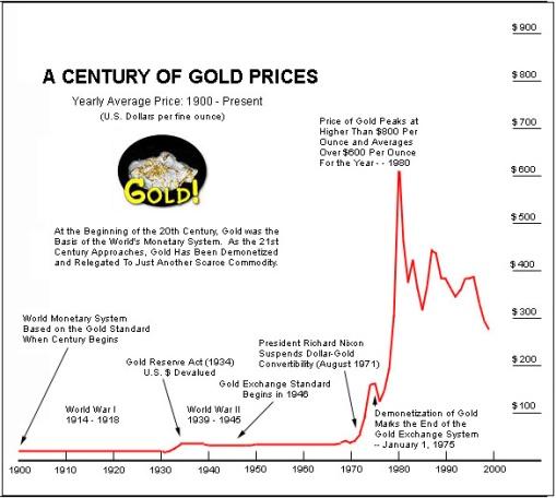 gold price 1900 - 2000