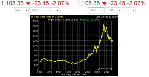 Gold price 1980 - july 2015
