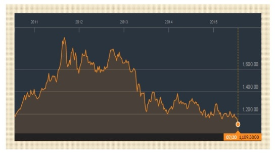 Gold price 2010 - July 2015  graphic Bloomberg