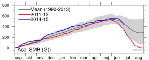 Greenland Icesheet mass 2015