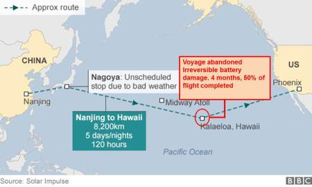solar impulse route . based on BBC graphic