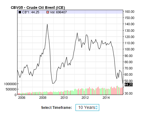 Nasdaq brent oil 10 year chart Aug 2015