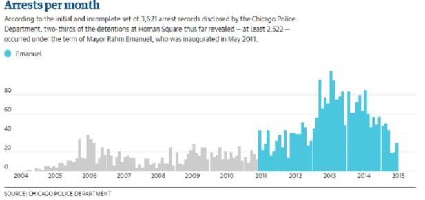 Chicago Homan Square arrests via The Guardian