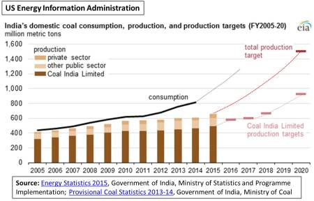 India coal production target