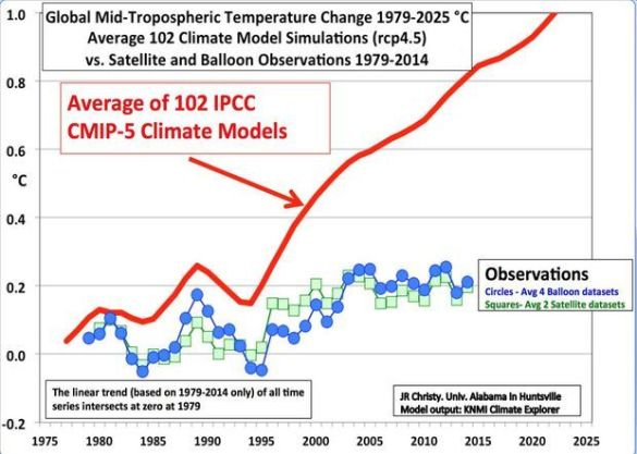 Five year running mean temperatures predicted by UN IPCC models and observations by weather balloons and satellites. University of Alabama's John Christy presentation to the House Committee on Natural Resources on May 15, 2015.