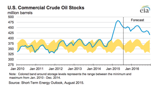 Oil inventory August 2015