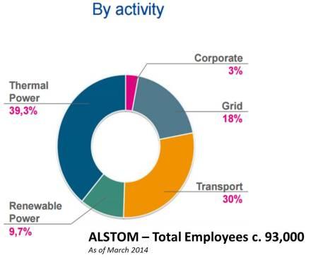 Alstom employees breakdown March 2014
