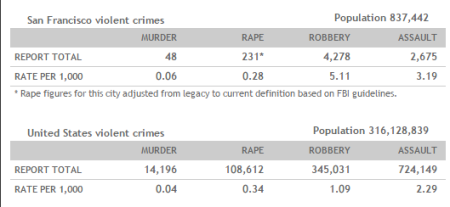 san francisco crime rates