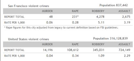 san francisco crime rates