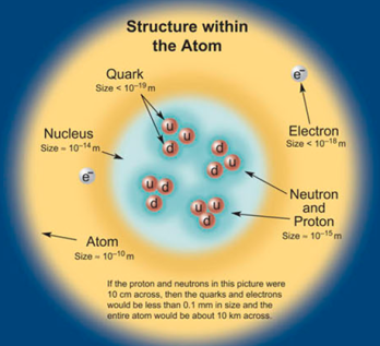 Atom in the standard model 1 - CPEPweb