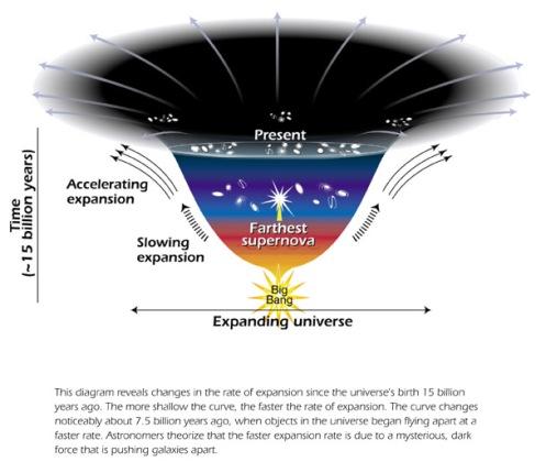 Expanding Universe - hubblesite.org