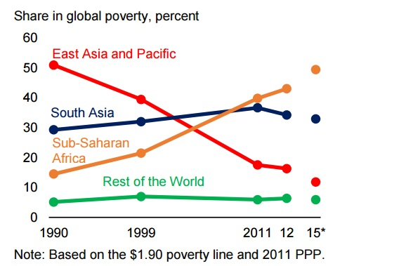 Extreme Poverty At All Time Global Low While Population Is At An - Poverty in the world 2015
