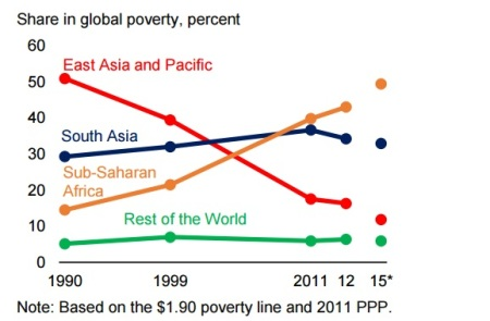 Extreme Poverty contributions - World Bank 2015