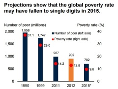 Extreme Poverty At All Time Global Low While Population Is At An - Number of poor in the world