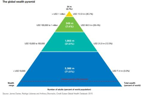 Global Wealth Pyramid - adapted from Credit Suisse