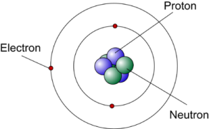 Rutherford-Bohr atom