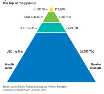 Top of the wealth pyramid from Credit Suisse