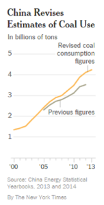 china - revised coal consumption - graphic NYT