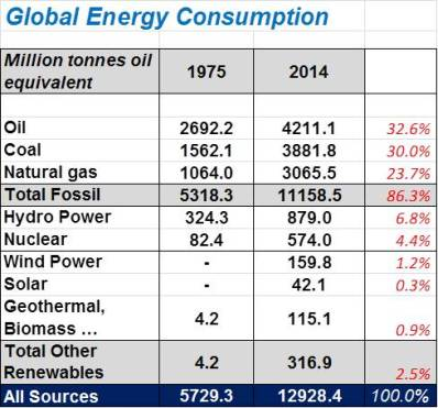 Energy consumption 1975 and 2014