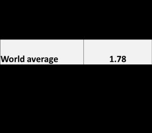 Energy per capita 2014