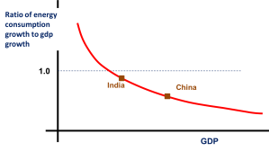 energy to gdp growth as function of gdp
