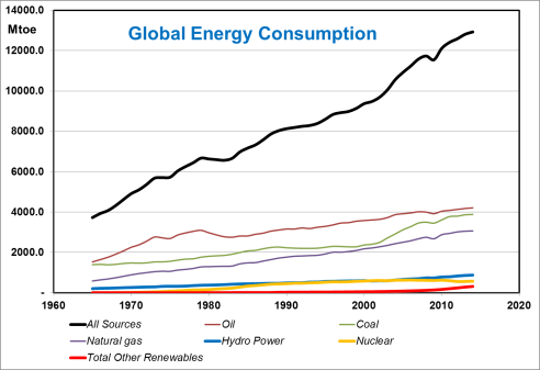 Global energy consumption 1965 - 2014. Data from 2015 BP Statistical Energy Review