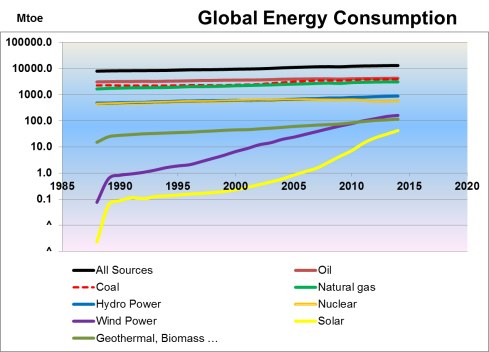 Global Energy Consumption log scale 1965 - 2014. Data source 2015 BP Statistical review of Energy