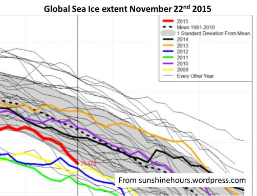 Global ice cover 22Nov2015  From sunshinehours