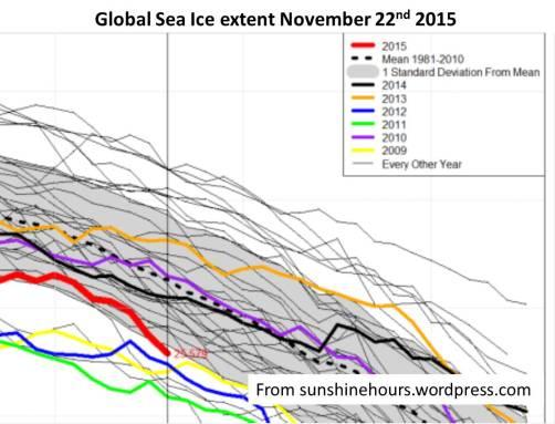 Global ice cover 22Nov2015  From sunshinehours