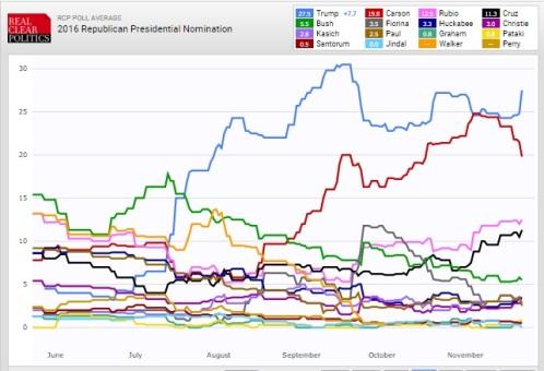Trump 25Nov2015 RCP Poll of Polls