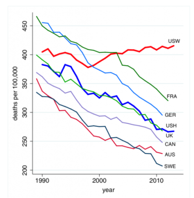 All-cause mortality, ages 45–54 for US White non-Hispanics (USW), US Hispanics (USH), and six comparison countries: France (FRA), Germany (GER), the United Kingdom (UK), Canada (CAN), Australia (AUS), and Sweden (SWE) Case & Deaton