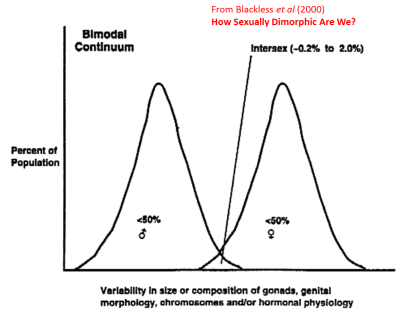 Bimodal gender Blackless et al
