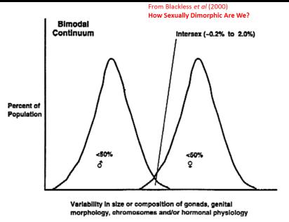Bimodal gender Blackless et al