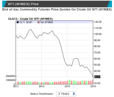 crude oil price 20160112