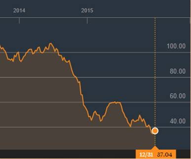 WTI Crude oil price 2014-2015 (Bloomberg)
