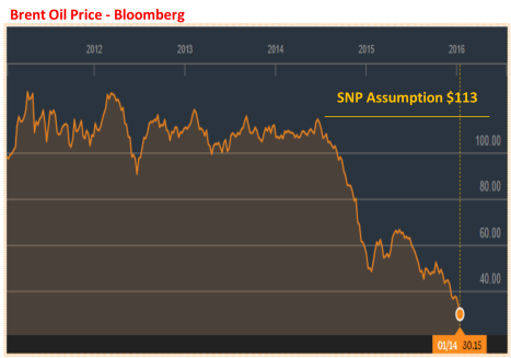 SNP assumption - actual Brent oil price