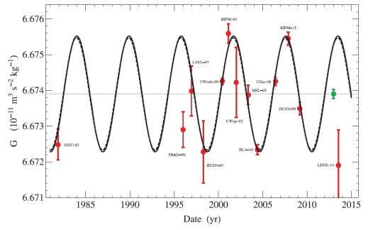 A set of 13 measurements of G exhibit a 5.9-year periodic oscillation (solid curve) that closely matches the 5.9-year oscillation in LOD measurements (dashed curve). The two outliers are a 2014 quantum measurement and a 1996 measurement known to suffer from drift. The green dot is an estimate of the mean value of G after the 5.9-year periodicity is removed. Credit: J. D. Anderson, et al. ©2015 EPLA