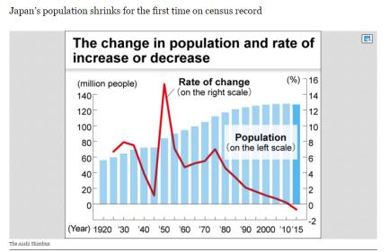 Japan poulation decline - Asahi Shimbun