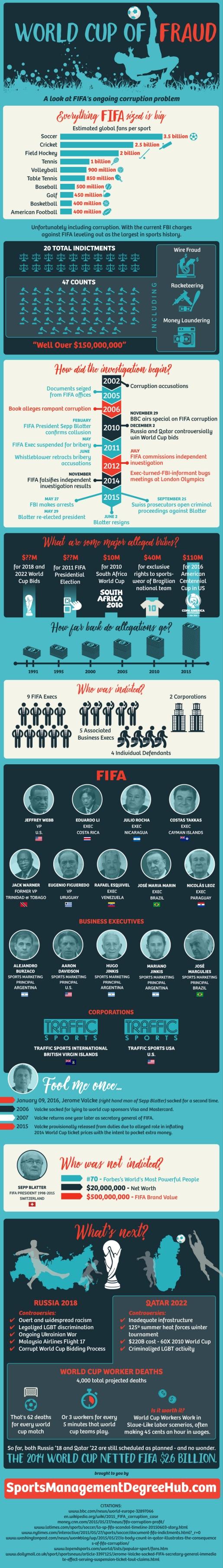 FIFA-ig sportmanagementdegreehub