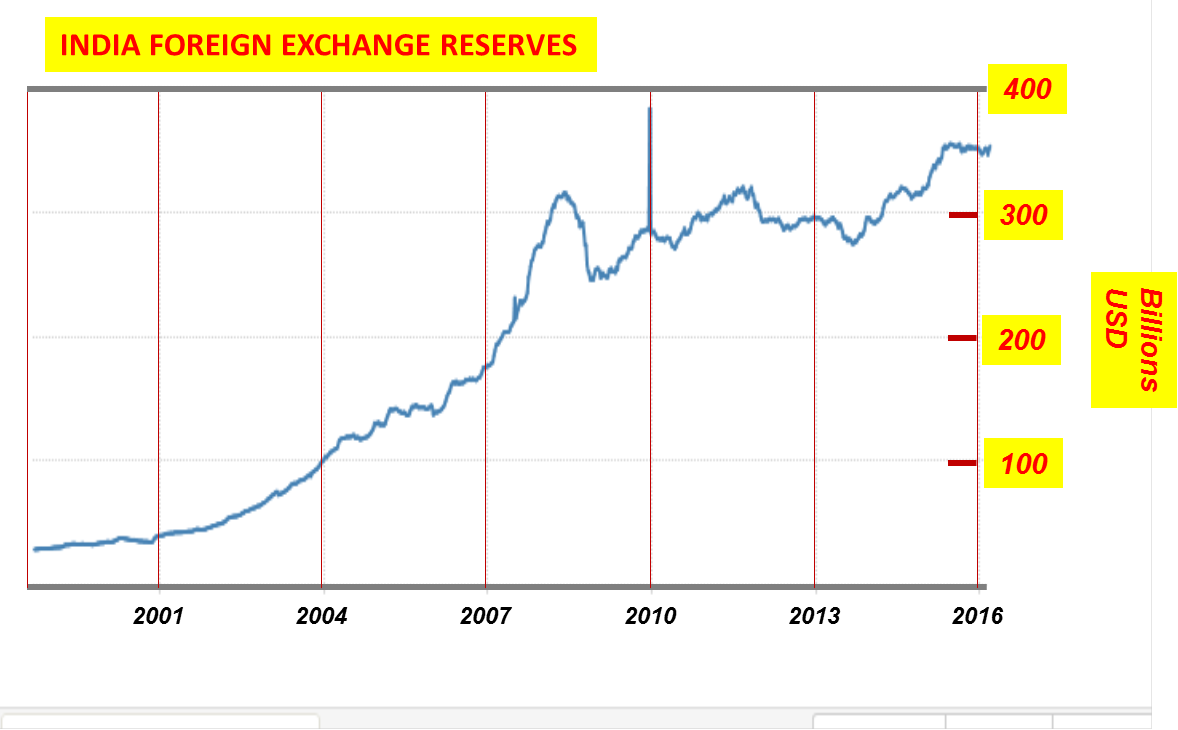 Forex reserves of india