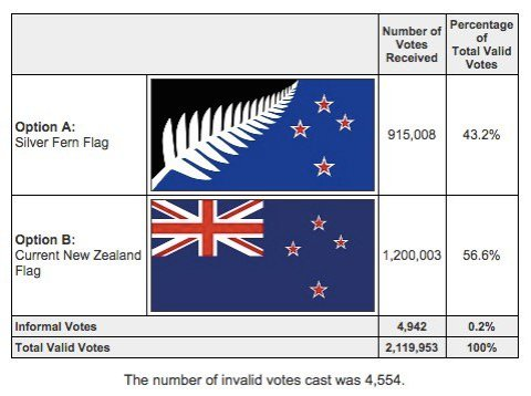 NZ flag referendum