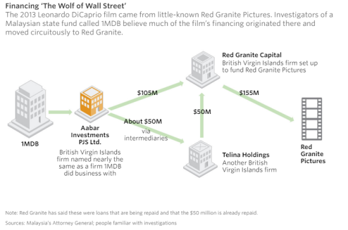 Wolf of Wall Street Financing (graphic WSJ)