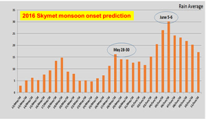 monsoon onset 2016 prediction - graphic Skymet