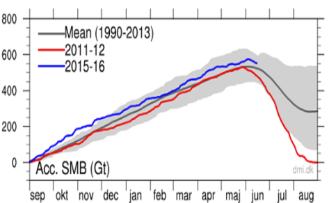 The accumulated surface mass balance from September 1st to now (blue line, Gt) and the season 2011-12 (red) which had very high summer melt in Greenland. For comparison, the mean curve from the period 1990-2013 is shown (dark grey). (Source DMI)