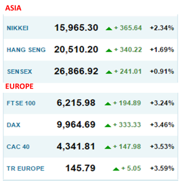 markets 20th June 2016 c1300 -- Reuters