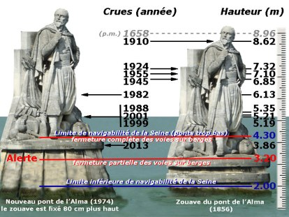 Paris Seine flood levels at the zouave statue Pont de alma image femmepaysage.wordpress.com