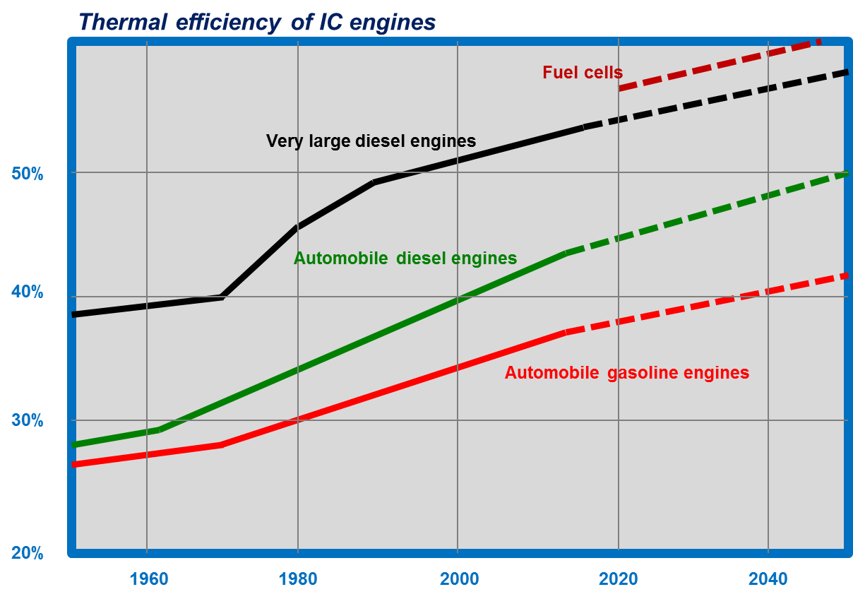 "Thermal efficiency and ""emissions elsewhere"" from electric cars ..."